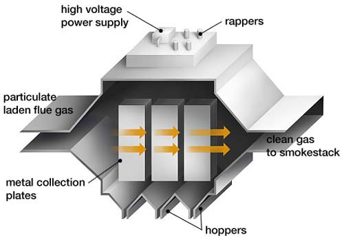 electrostatic precipitator